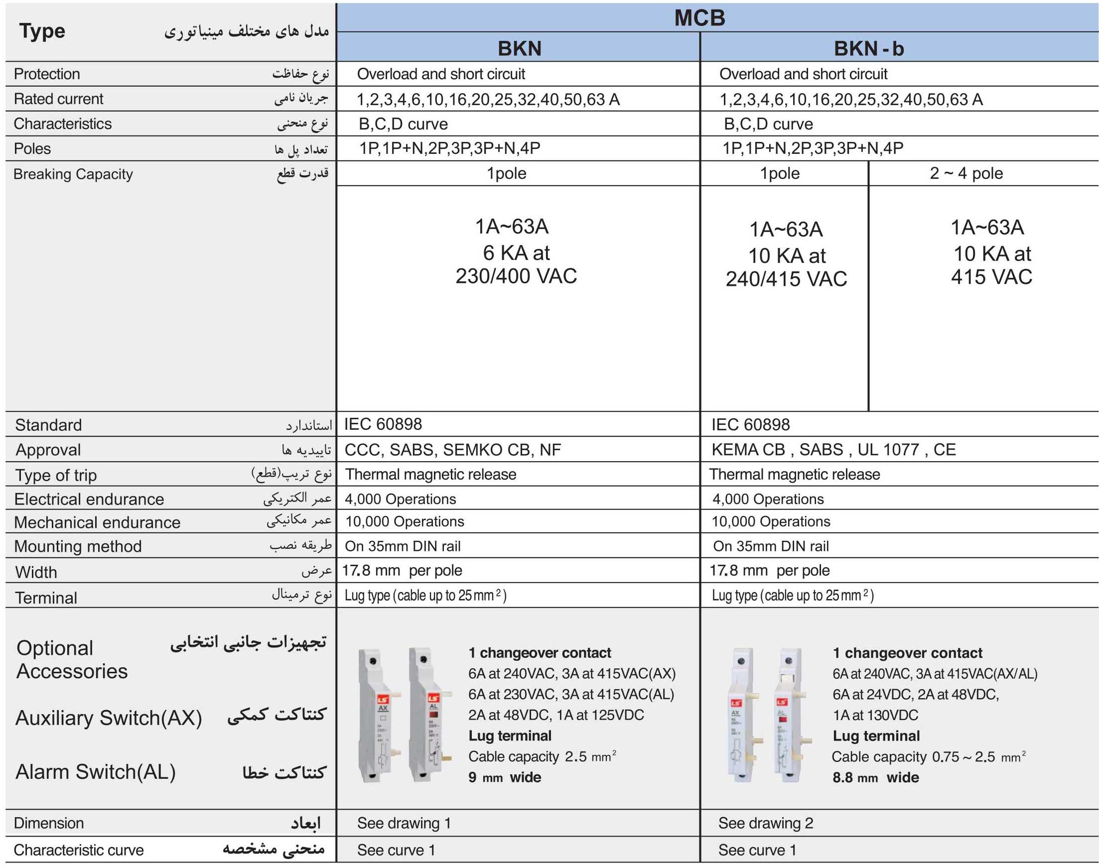 محصولات برق صنعتی ال اس LS